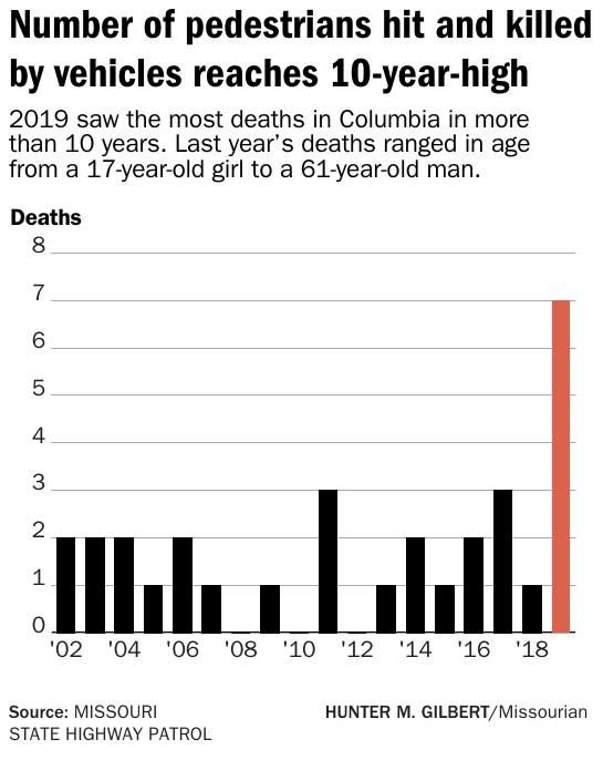 Number of pedestrians hit and killed by vehicles reaches 10-year-high