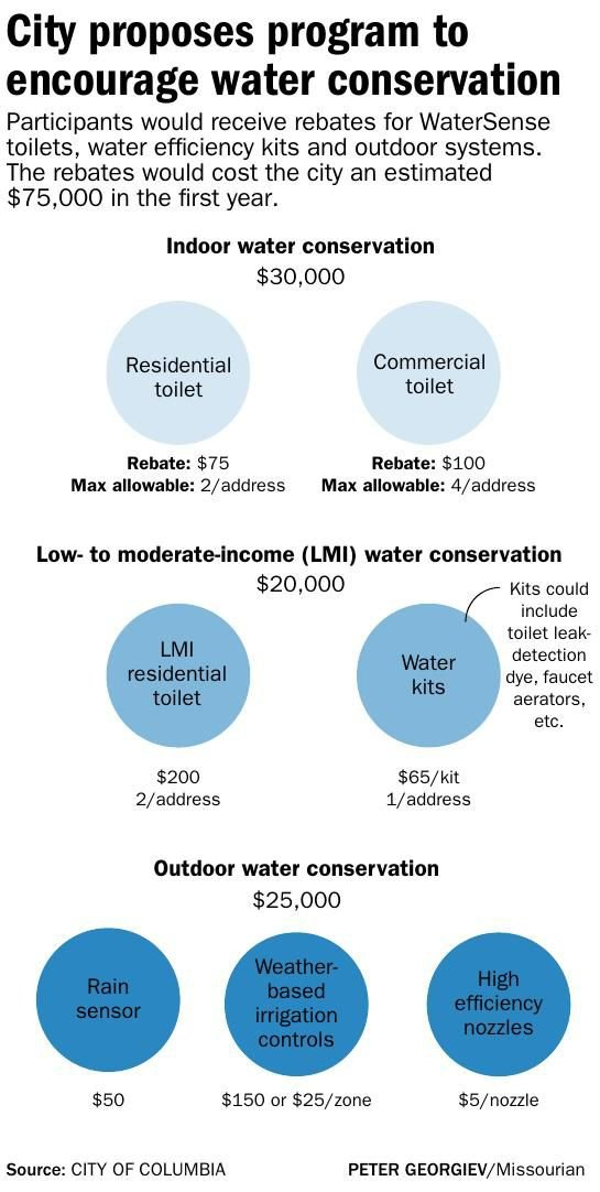 City proposes program to encourage water conservation