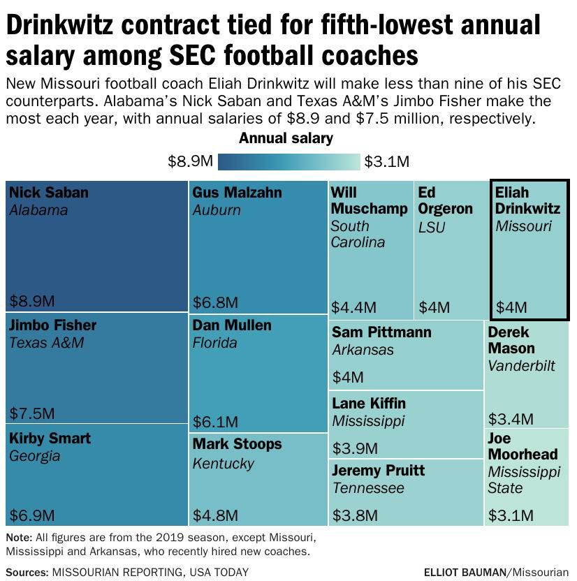 Drinkwitz contract tied for fifth-lowest annual salary among SEC football coaches