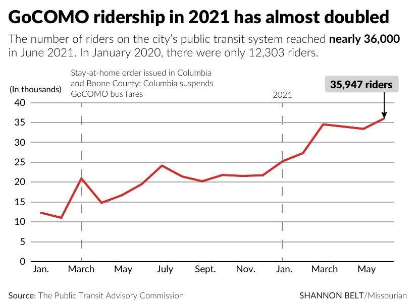 GoCOMO ridership in 2021 has almost doubled