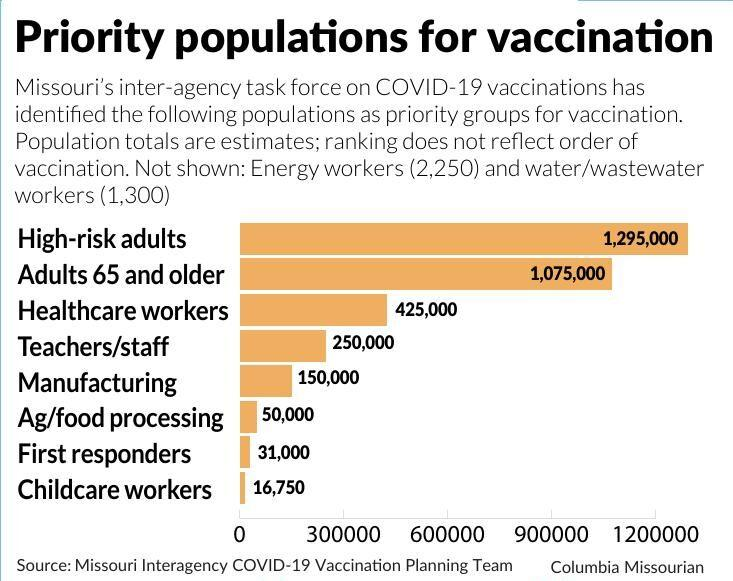 Priority populations for vaccine