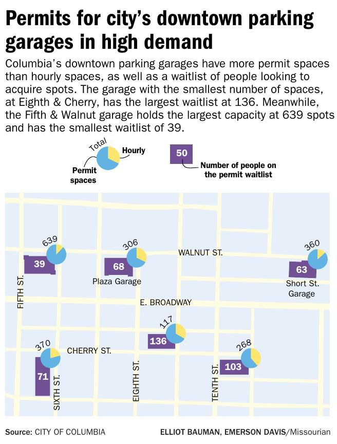 Permits for city's downtown parking garages in high demand