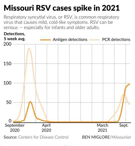 Missouri RSV cases spike in 2021
