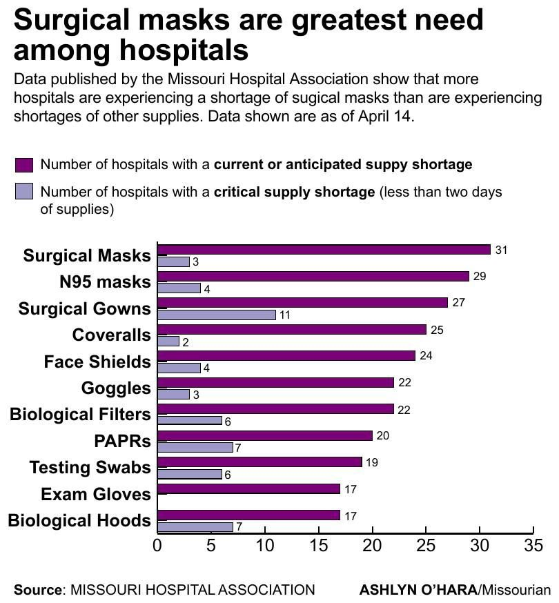 Surgical masks are greatest need among hospitals