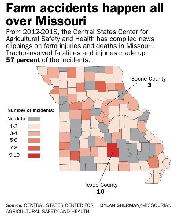 Farm accidents happen all over Missouri