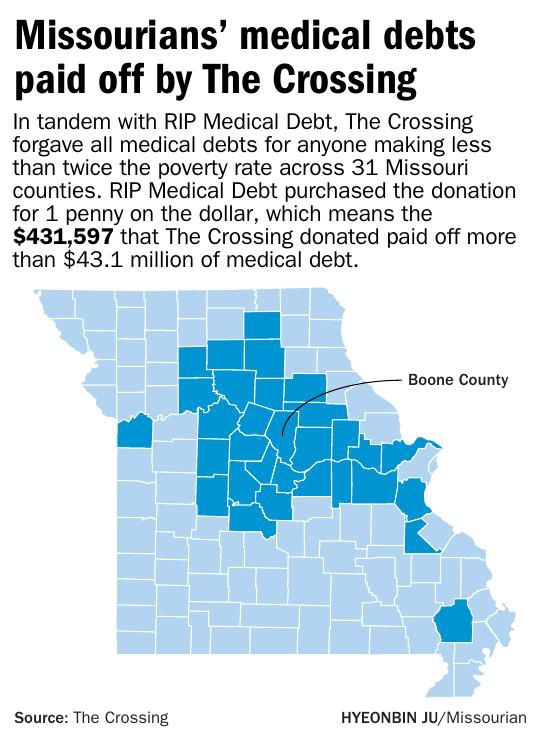 Missourians' medical debts paid off by The Crossing