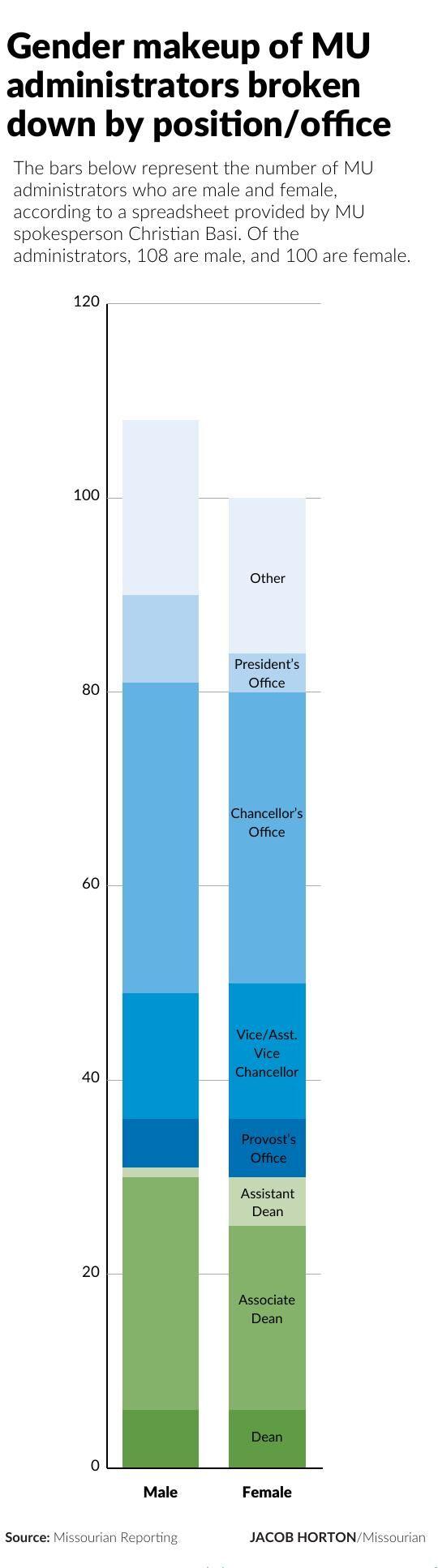 Gender makeup of MU administrators broken down by position/office