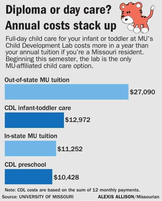 Diploma or day care? Annual costs stack up