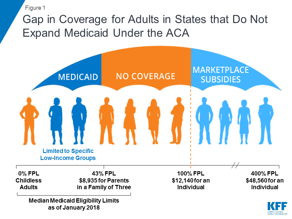 Health coverage gap medicaid marketplace obamacare affordable care act understanding medicaid expansion