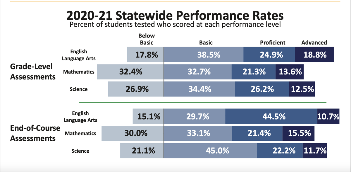 Statewide Performance Rates