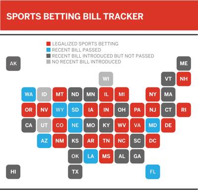 LEGALIZED SPORTS BETTING IN THE US
