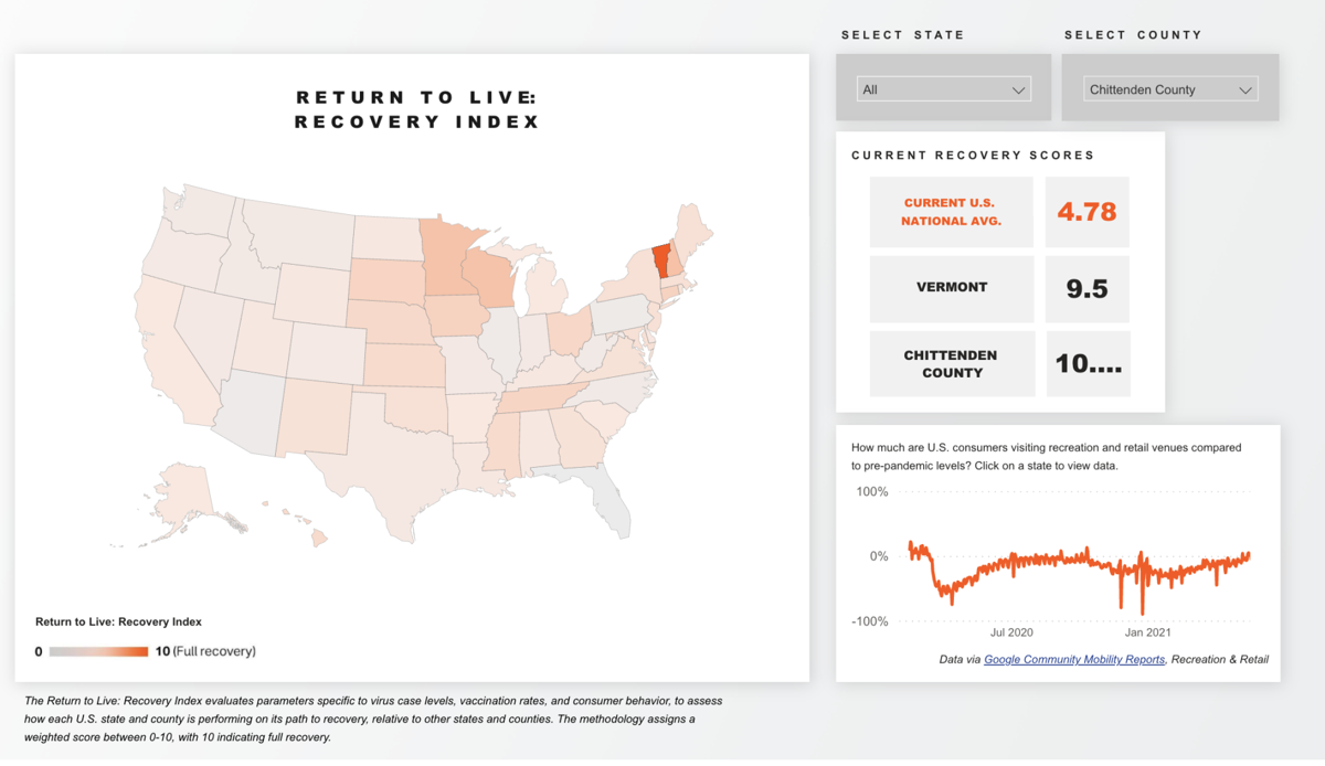RETURN TO LIVE RECOVERY INDEX