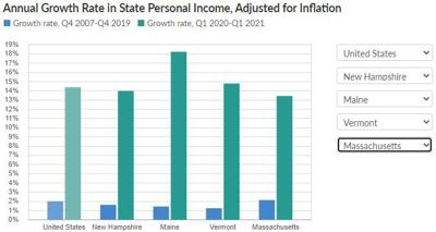 Report shows New Hampshire's Personal Income Growth Lags National Average