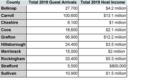 Airbnb Hosts earned $11.8 million during biggest weekends of 2019