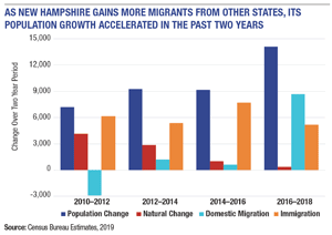Migration fuels a second year of higher population gain