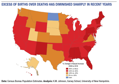 U.S. population growth continues to slow due to more deaths than births