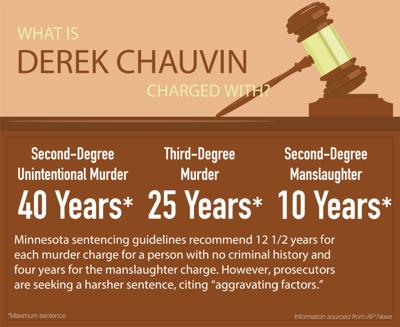 Derek Chauvin graphic