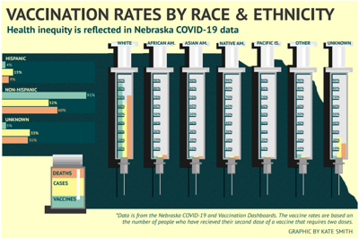 Vaccine Rates by Race and Ethnicity