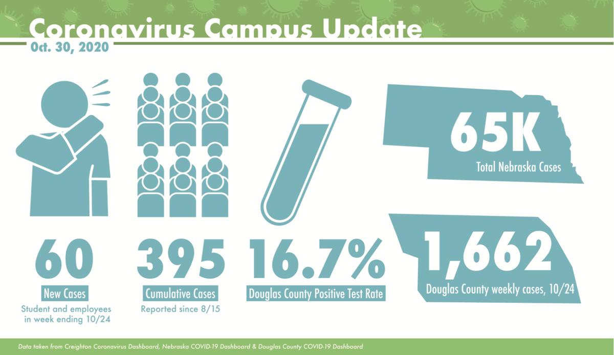 Coronavirus Campus Update