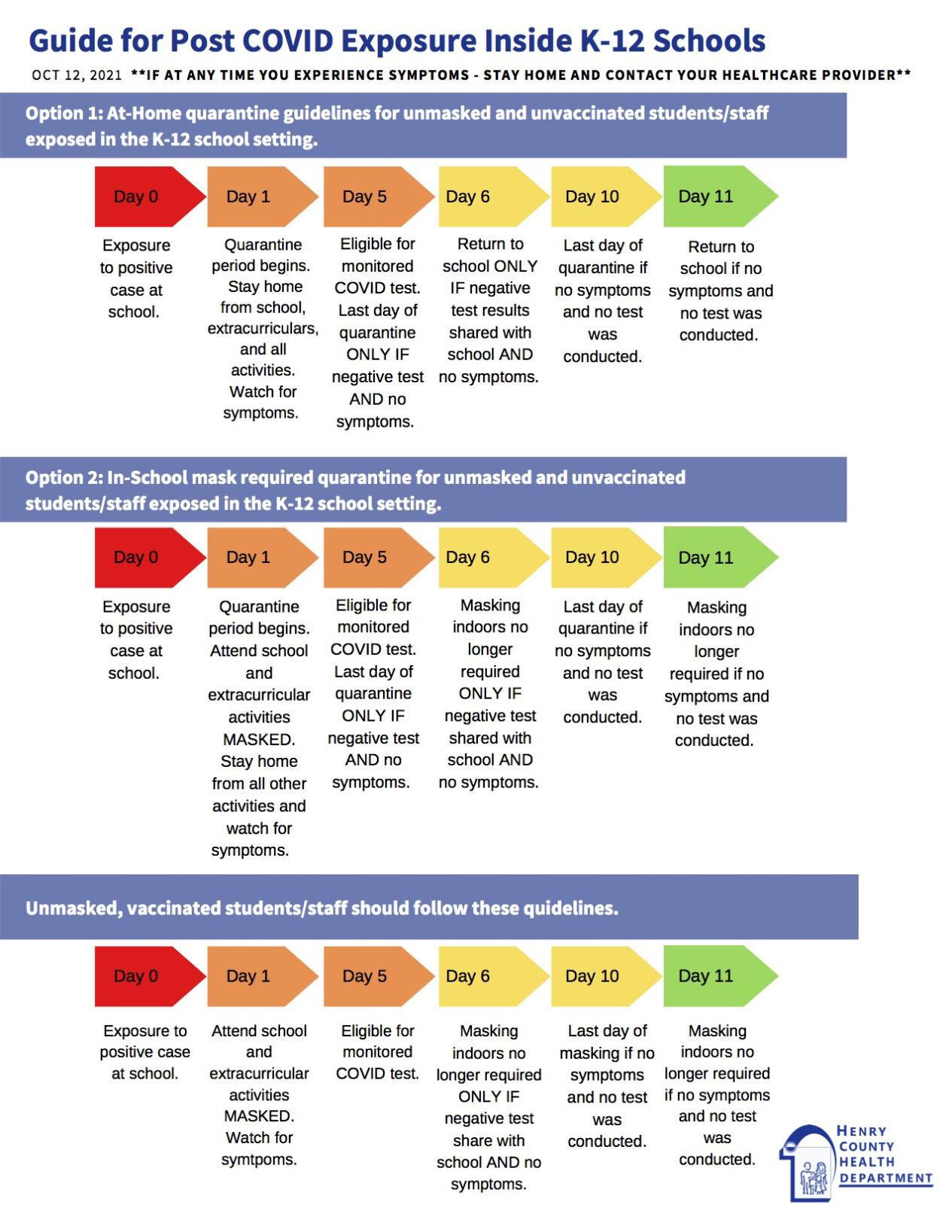 Updated quarantine chart