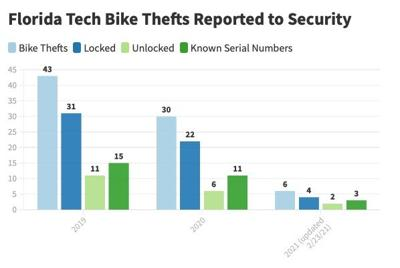ULock Bike Program to be Introduced at Florida Tech