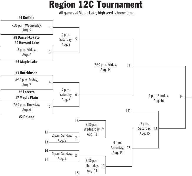 2020 Region 12C Tournament bracket