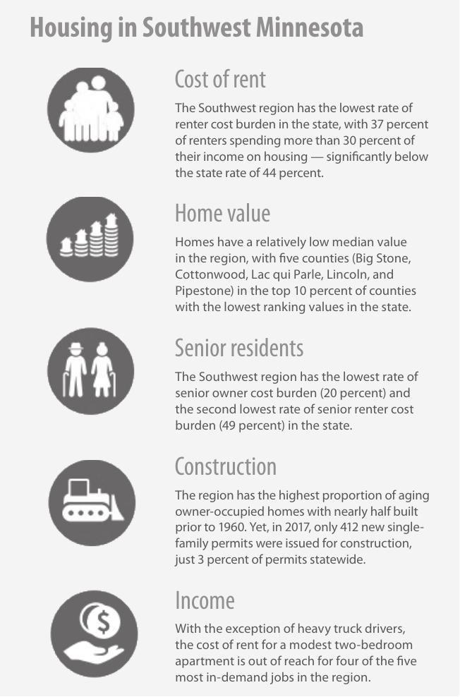 Housing in Southwest Minnesota