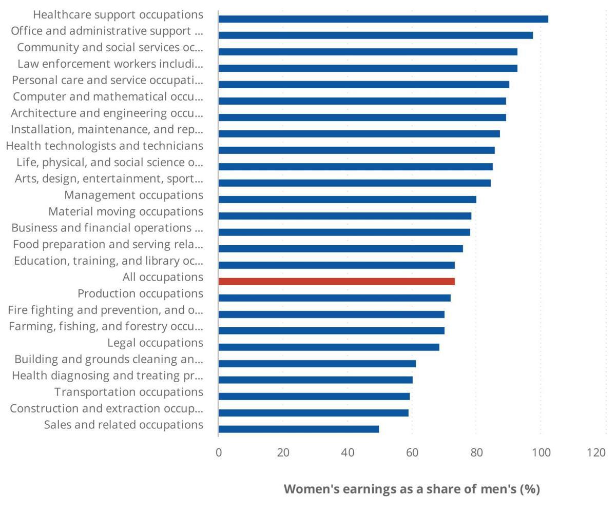 Women's earnings as a share of men's by industry in Minnesota in 2017