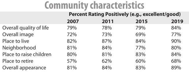 2019 Community characteristics