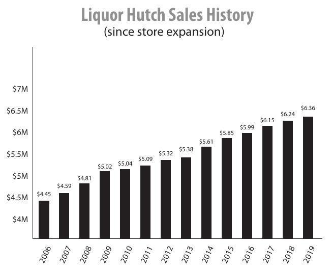 2019 Liquor Hutch sales history