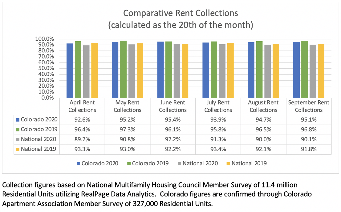 Rent Collections 2020
