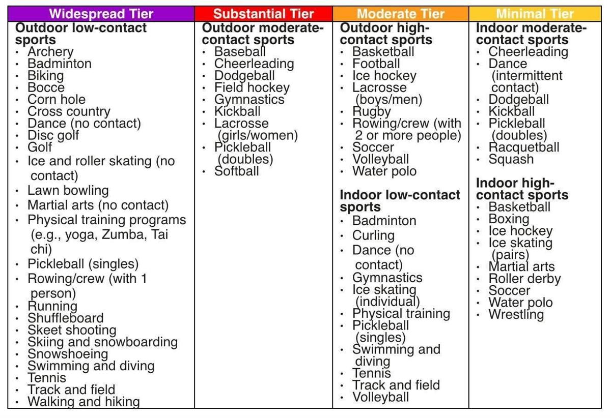 California Youth Sports Guideline Tiers