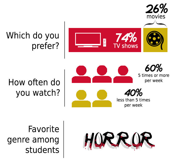 Movies/Shows Poll Graphic