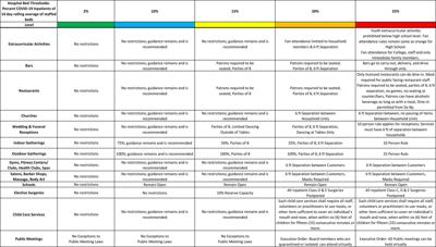 Color-coded phased approved COVID-19 Nov 13 2020 DHMs