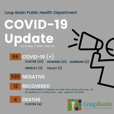 COVID-19 May 7 2020 coronavirus Loup Basin Public Health
