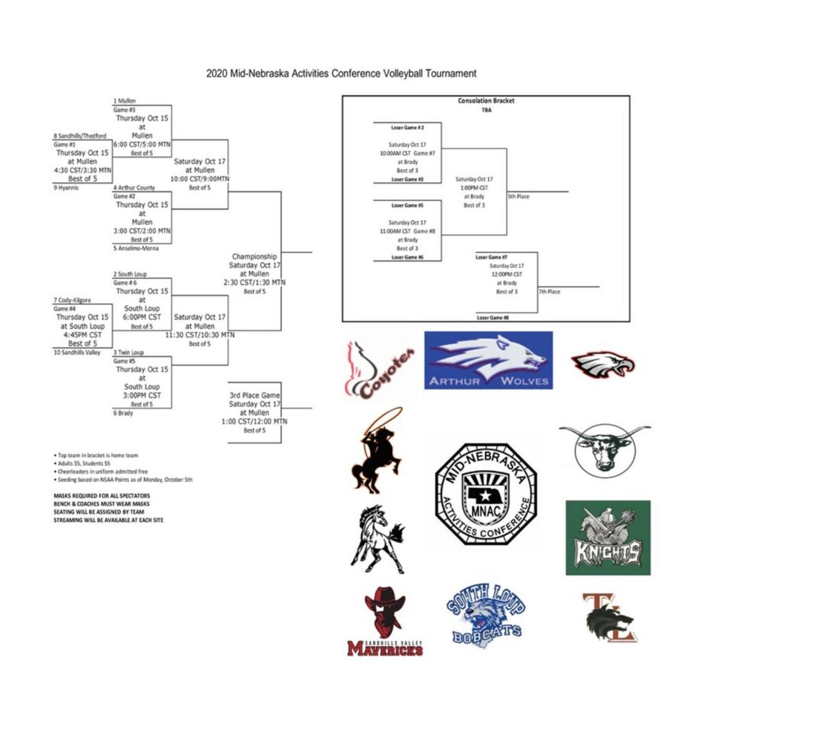 MNAC Volleyball Tournament seedings announced