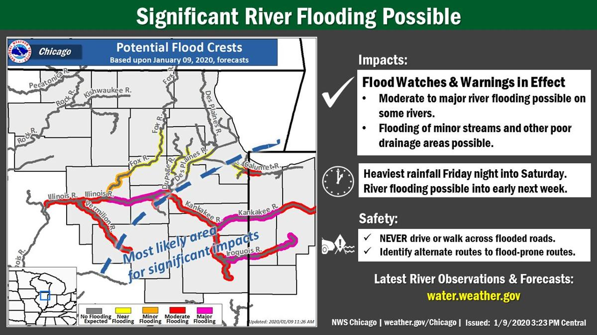 NWS graphic flooding