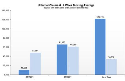 New jobless claims fall sharply as unemployment rate drops