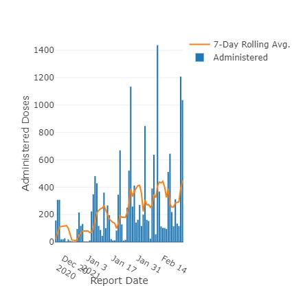 Kankakee County Vaccine Data: Feb. 26, 2021