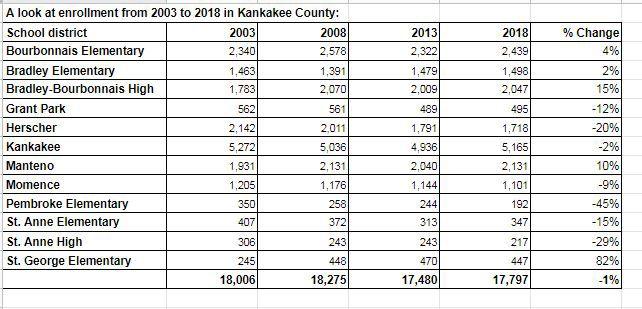 Kankakee County