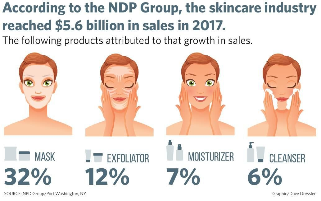 skincare infographic