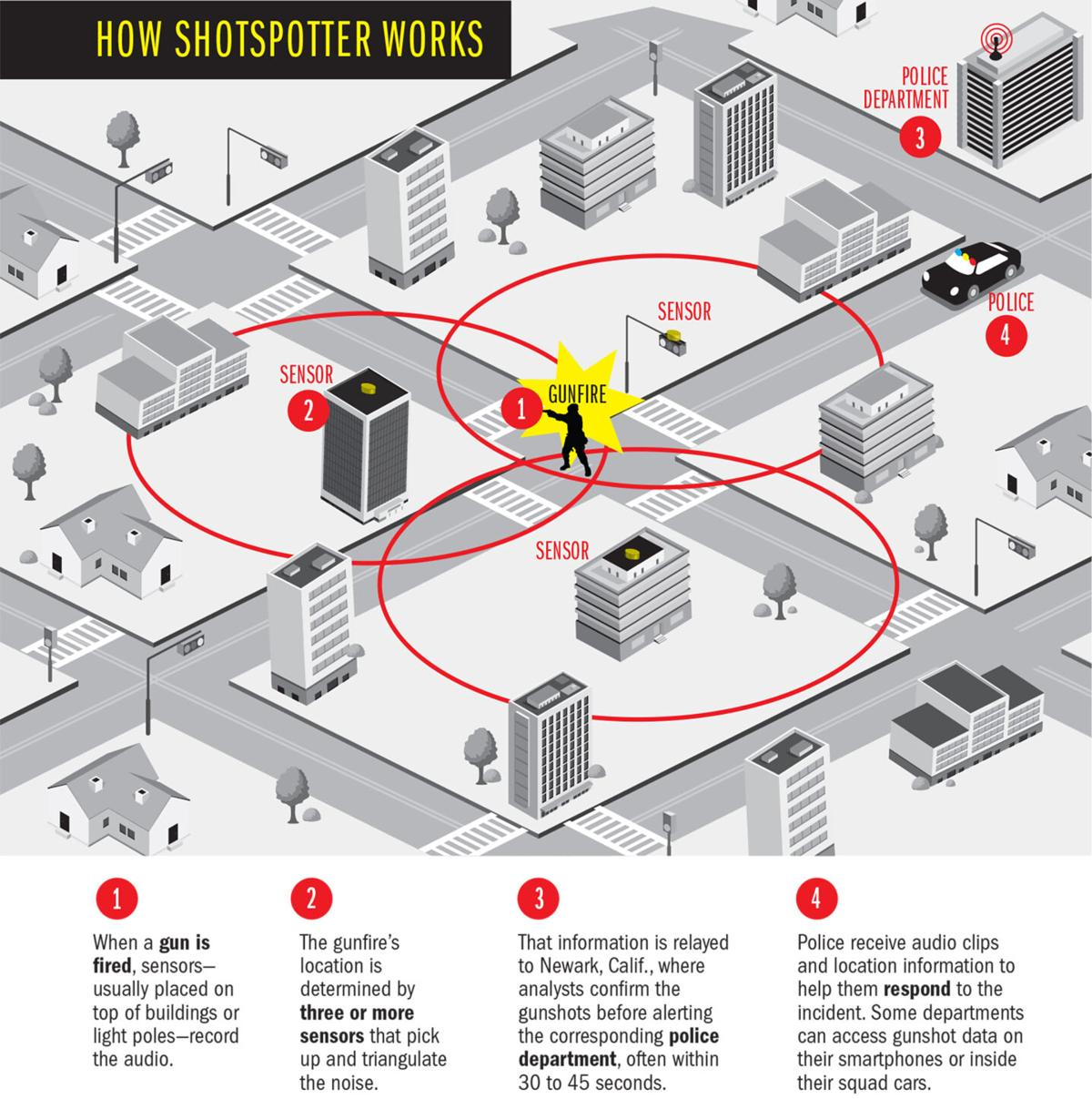 ShotSpotter graphic