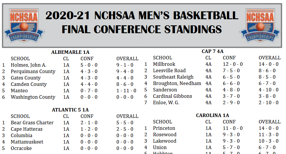 MENS BASKETBALL 20-21 FINAL CONFERENCE STANDINGS
