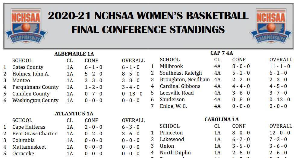 WOMENS BASKETBALL 20-21 FINAL CONFERENCE STANDINGS