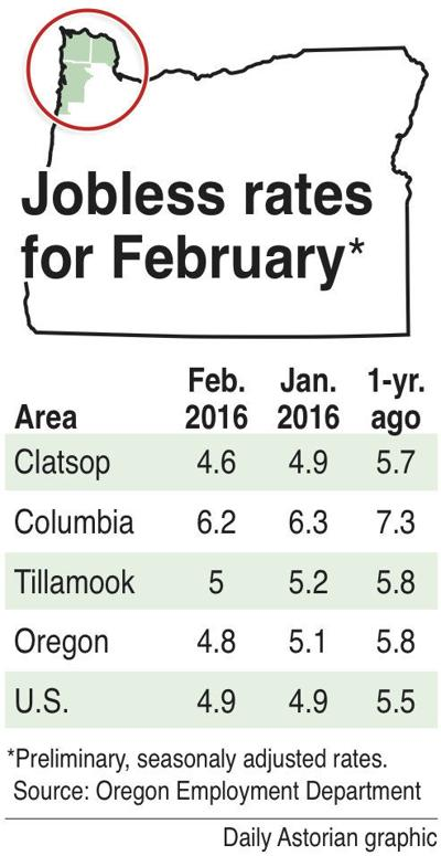 County unemployment rate better than state, nation