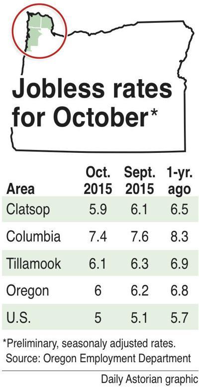 Unemployment in northwest Oregon edges downward
