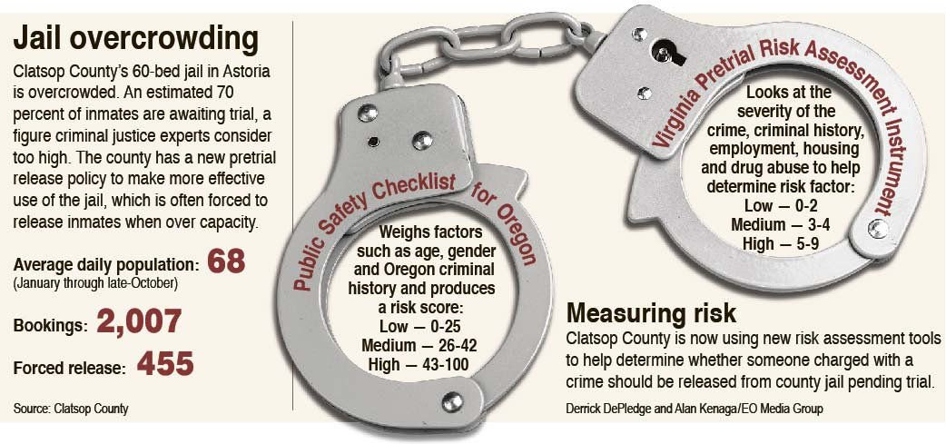Justice reinvestment County uses new tools for pretrial