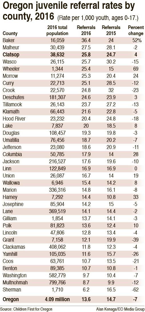County ranks high in juvenile justice referrals