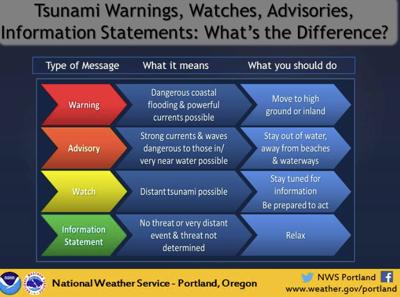 Watch, not advisory or warning
