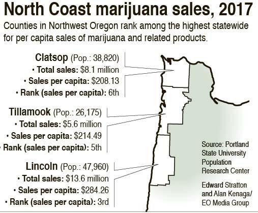 Oregon Coast high on marijuana sales